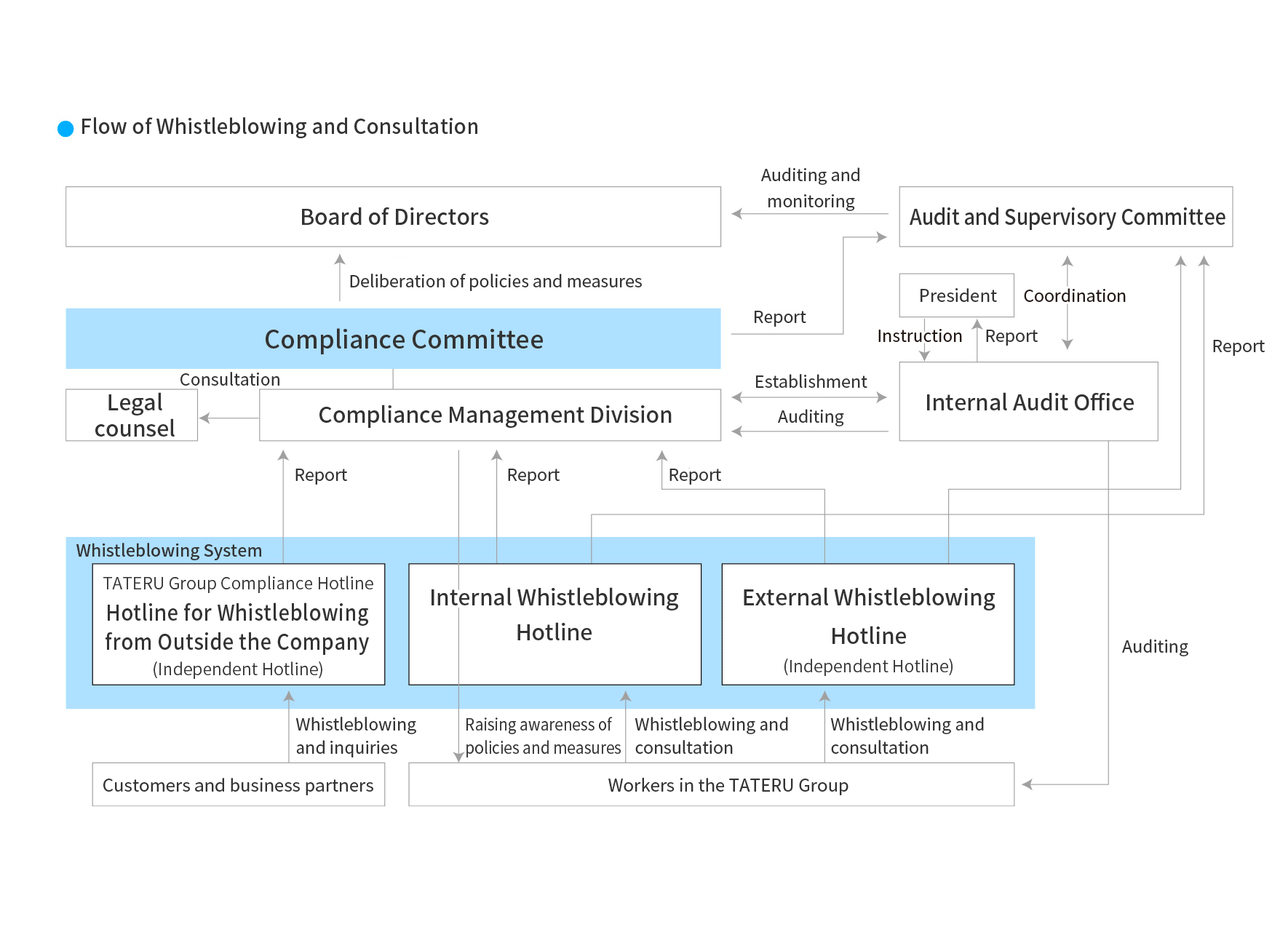 Flow of Whistleblowing and Consultation